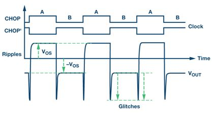 visio 电路时序图