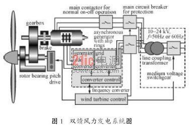 abb变频器在风力发电行业的应用